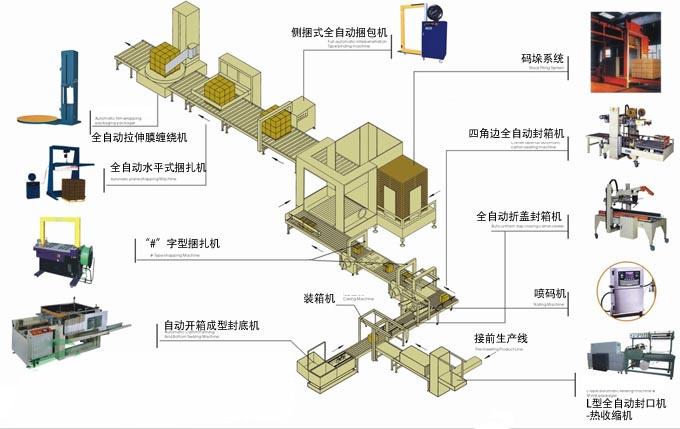 九台自动打包机制品