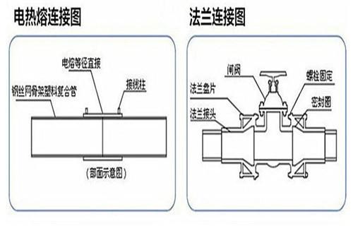 阜新给水钢丝网骨架pe复合管价格规格表佳和顺达管业