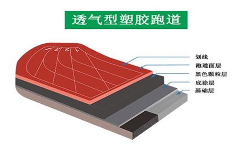 湖南复合型塑胶跑道厂家专业施工
