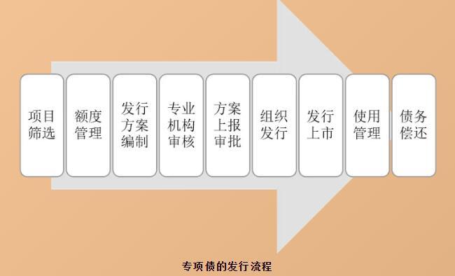 地方政府专项债_马村专项地方债专业代写单位