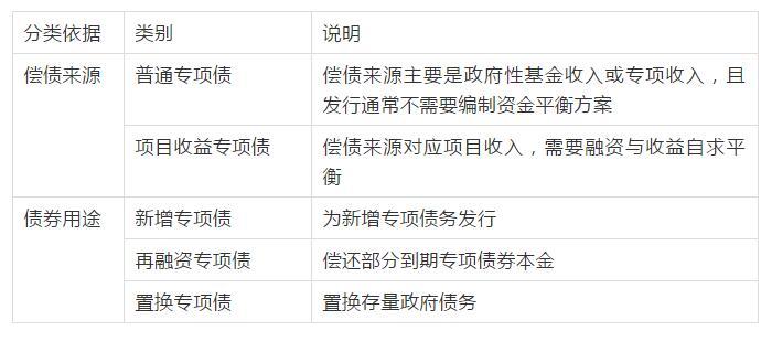地方政府专项债券_鹤壁国家专项债