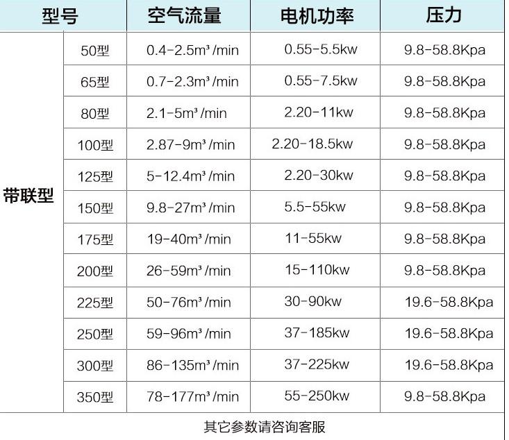 北京罗茨风机-鼓风机CSR200-章丘市昶盛风机厂小李