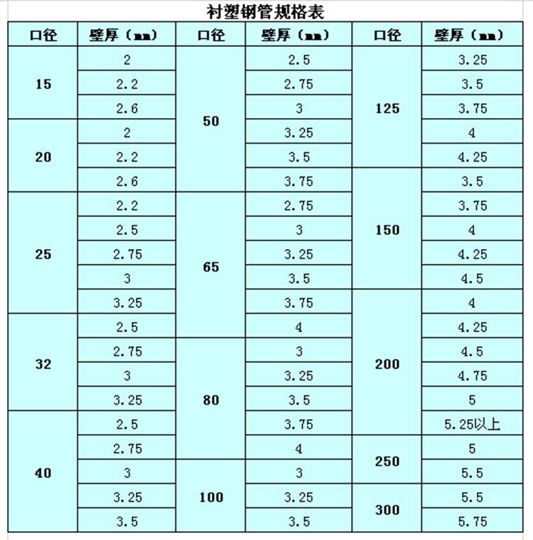 安徽池州热镀锌螺旋钢管价格资讯