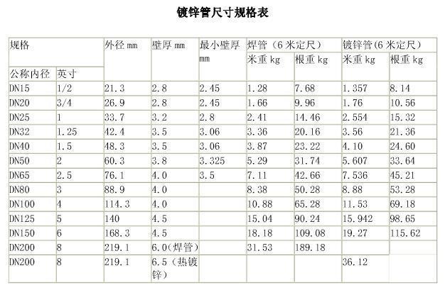江西大口径方管规格表重量大全