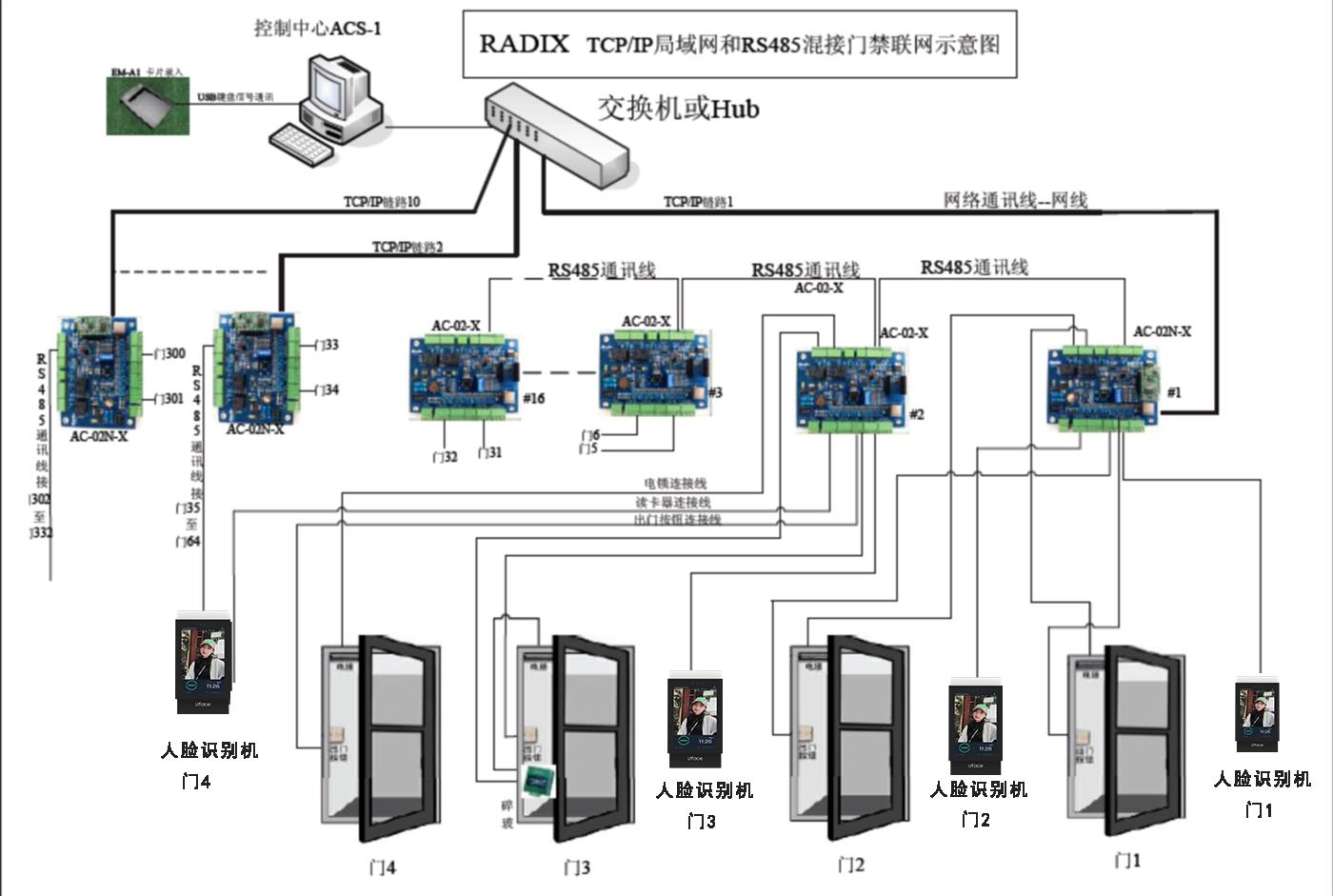 内江市人脸识别软件系统厂家