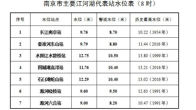 长江南京站水位达9.76米 超警戒1.06米