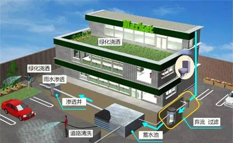 种植屋面绿化排水方案